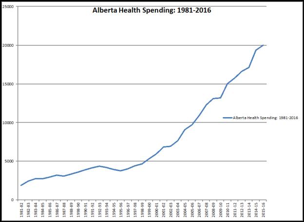 Alberta Revenue and Expenditure 1981-2013E_29097_image001