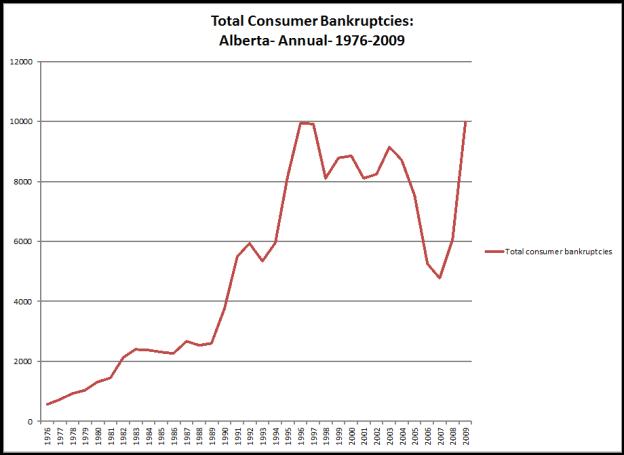cansim-1770001-eng-consumer bankruptcies_24359_image001