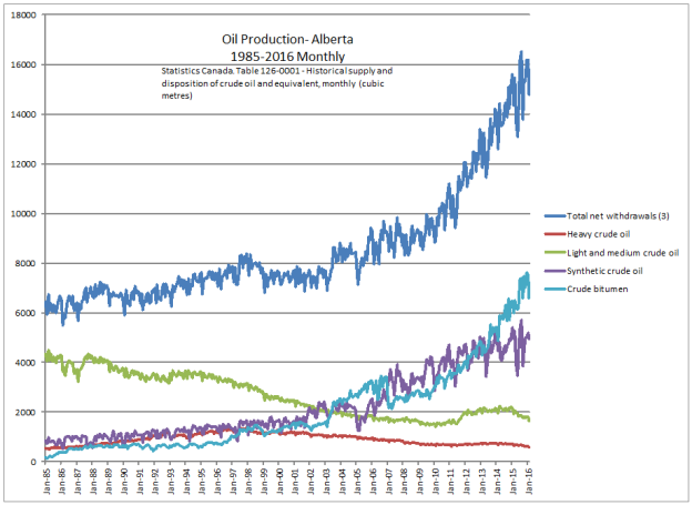 Oil production_3898_image001