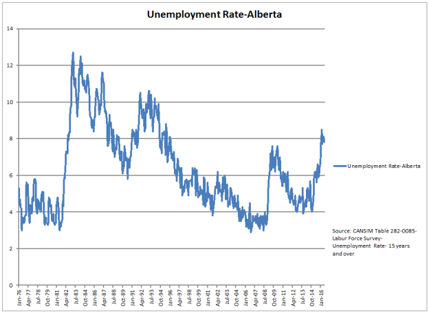 Unemployment Rate_18018_image001