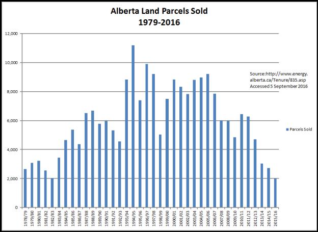 Alberta Land Sales_10090_image001