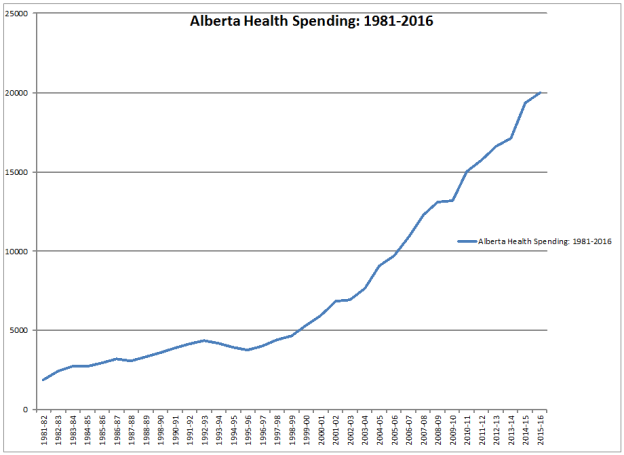 alberta-revenue-and-expenditure-1981-2013e_29097_image001