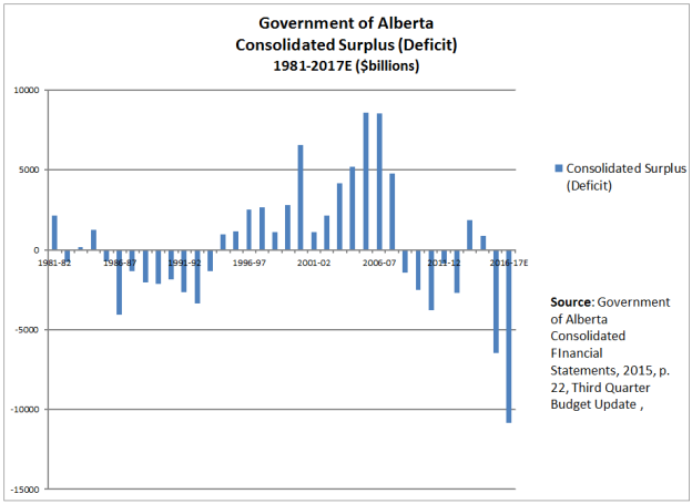 alberta-revenue-and-expenditure-1981-2013e_4325_image001