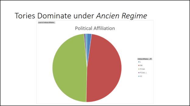 Ancien Regime 2