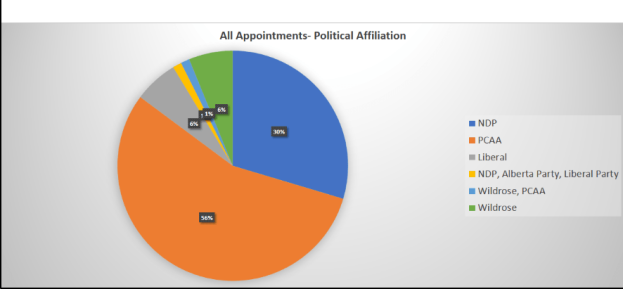 Partisan appointments slide
